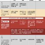 突發:台灣今日新增180例本土確診,大台北地區升高至三級警戒